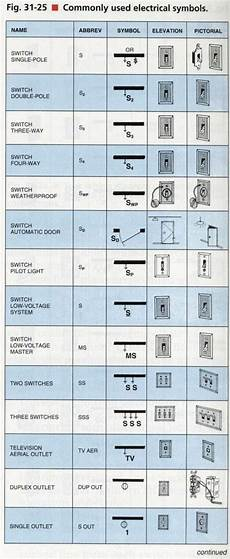 10 best electrical symbols for house plans images pinterest electrical symbols electrical