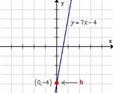 slope intercept form of a straight line y mx b