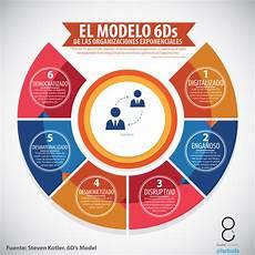 6d Model Organizaciones Exponenciales 01 Exponencial