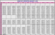 Air Force Reserve Monthly Pay Chart Archiezzle S True Military Pay Chart 2016