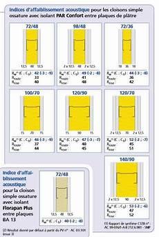 Cloison Acoustique Placo Cloison Placostil 174 72 48 Placo 174 Phonique Ei 30 42db