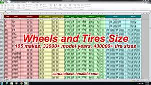 Car Database  Make Model Trim Full Specifications In