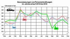Die Neuzulassungen Im Dezember 2018 Und Die Jahresbilanz