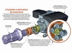 Sch 233 Ma Comment Fonctionne Un Moteur Hybride Sciences