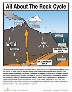 all about the rock cycle earth space student centered