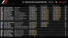 formel 1 qualifying ergebnisse 2015 italian grand prix qualifying results formula1
