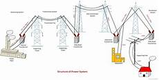 What Is Power System Definition Structure Of Power