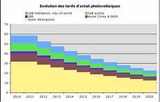 Prix De Panneaux Photovoltaiques Energies Naturels