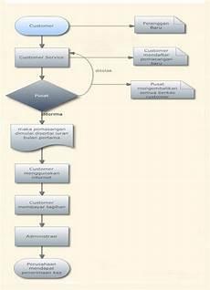 Flowchart Siklus Akuntansi Keuangan