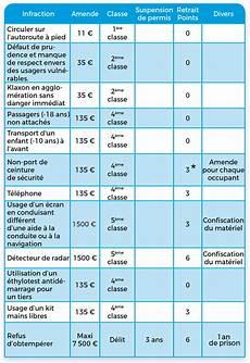 Tableau Des Sanctions