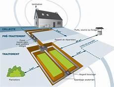 plan d installation fosse septique toutes eaux pour un syst 232 me efficace les clefs de la conception siarnc