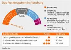 Punkte In Flensburg Ing Wissenswert