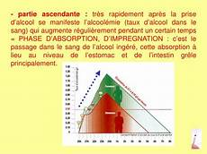 Ppt Toxicologie Powerpoint Presentation Id 3583347