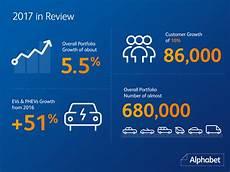 Alphabet Reports Growth In 2017 Alphabet