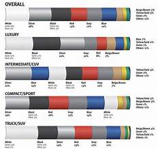 dupont global color popularity ratings for cars white replaces silver as most popular page 2