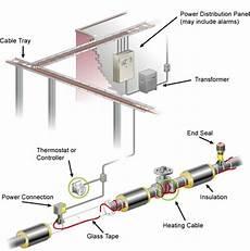heat trace wiring diagram heat trace wiring diagram cat5 wiring diagram