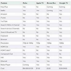 To Tv Players Compared Roku Apple Tv Boxee