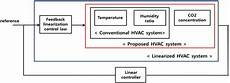 energies free full text novel modeling and control strategies for a hvac system including
