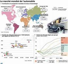 le marché de l automobile infographie le march 233 mondial de l automobile afp
