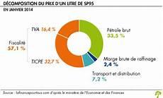 Prix D Un Transporteur Le Prix De L Essence La Finance Pour Tous