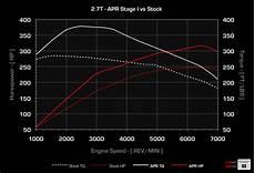 apr ecu upgrade for the audi a6 allroad 2 7t