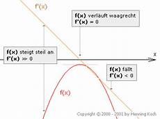 solide finanzierung 1 x 1 der ableitung ganzrationaler funktionen rationale funktionen