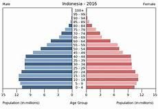 Malvorlagen Age Indonesia Indonesia Age Structure Demographics