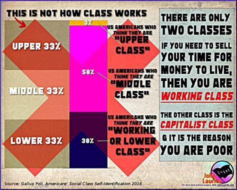 Capitalism Definition Sociology