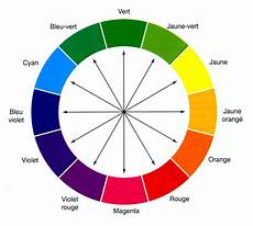 couleur complémentaire du vert 22413 la couleur quentincourapied
