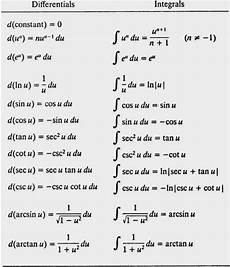 Calculus Formula Chart Image Result For Calculus Derivatives List