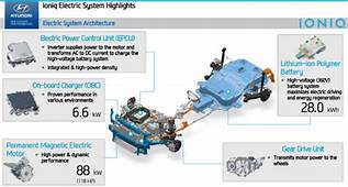 Hyundai Begins Rollout Of Ioniq Hybrid PHEV And EV Most