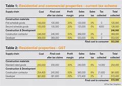 How Will GST Impact Home Prices And The Property Market