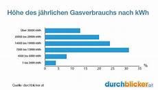 Gasverbrauch Im Haushalt Wieviel Ist Normal