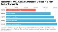 audi classe a tesla model 3 vs mercedes c class audi a4 5 year cost of ownership comparisons cleantechnica
