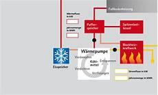 wie funktioniert wärmepumpe heizzentrale wie funktioniert eine w 228 rmepumpe