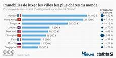 Prix M2 Paris 16 Monaco Devient La Ville La Plus Ch 232 Re Du Monde Pour L