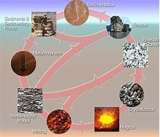 the rock cycle and three types of rocks spanish powerpoint high school earth science types of rocks wikibooks open
