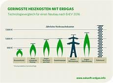 welche heizung neubau 2017 heizen nach 2016 zukunft erdgas stellt neubaukompass vor
