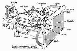 Engine Cooling System  Yahoo Image Search Results With