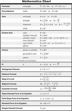 Calculus Formula Chart 11th Grade Physics Formula Chart Http Ritter Tea State
