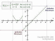 randextrema rationale funktionen