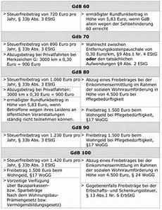 Vorteile Merkzeichen Und Gdb Im 220 Berblick B 252 Rgerratgeber