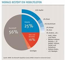 Grafiken Statistiken Und Umfragen Abfallwirtschaft