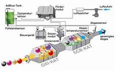 scr katalysator hersteller denoxtronic bosch f 252 r scr katalysatoren in serie