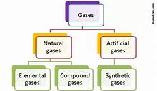 what are the different types of gases quora