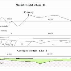 magnetic susceptibility of selected rocks christopher et al 1995 download table