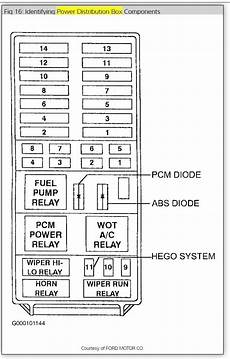 1997 ford thunderbird fuse diagram 1995 ford explorer fuse panel diagram wiring diagram and schematic diagram images