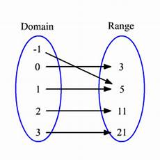mapping diagrams worksheets 11529 what is domain and range in relation to function advance mathematics quora