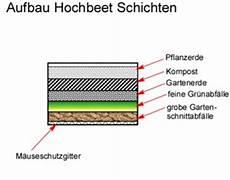 hochbeet aufbau schichten pdf hochbeet pflanzplan gartenhaus gebraucht