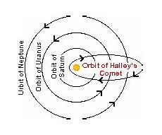 halleys comet worksheet comets zoom astronomy